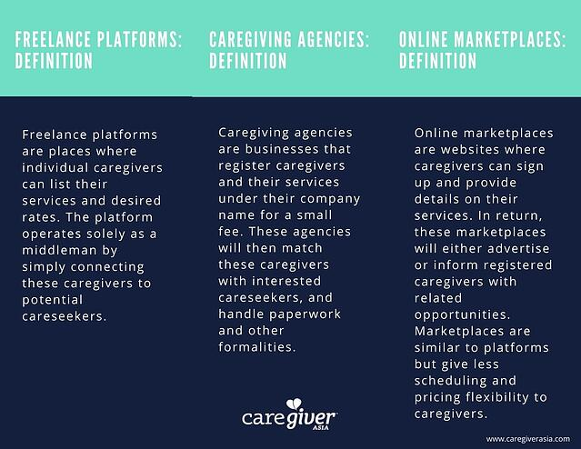 What are the different platforms for freelance caregivers to list on?