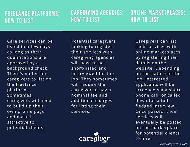 There are many platforms for caregivers to list their jobs in Singapore